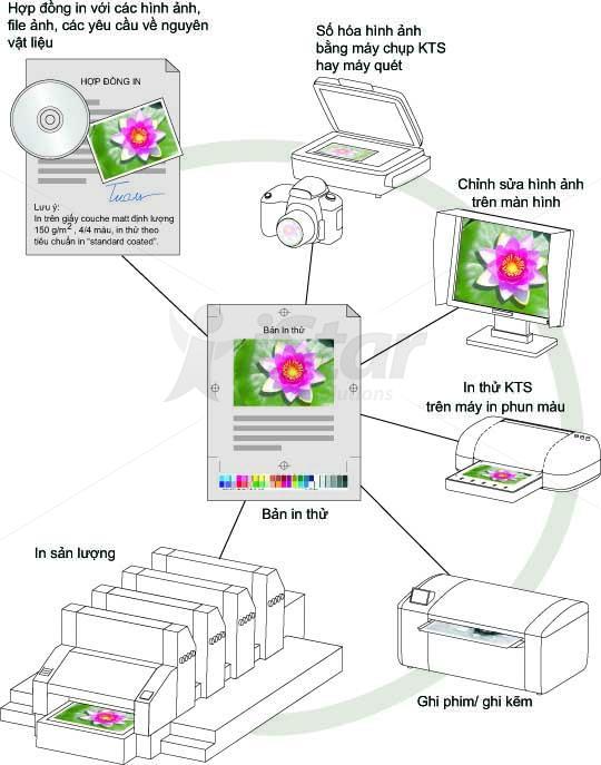 quan ly mau trong in an   quản lý màu trong in ấn