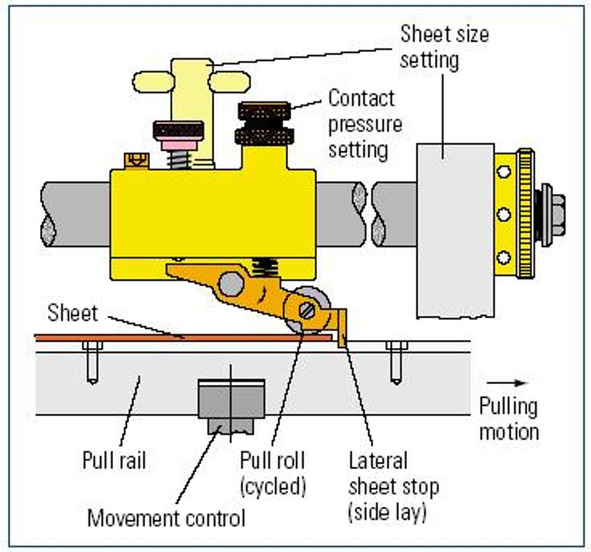 Khái niệm nhíp và tay kê trong in ấn
