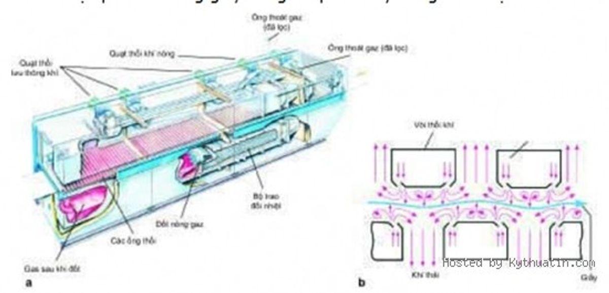 Các phương pháp làm khô mực in trong in ấn (P4)