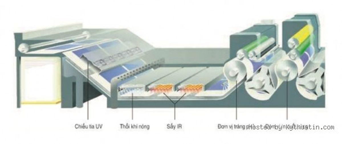Các phương pháp làm khô mực in trong in ấn (P1)