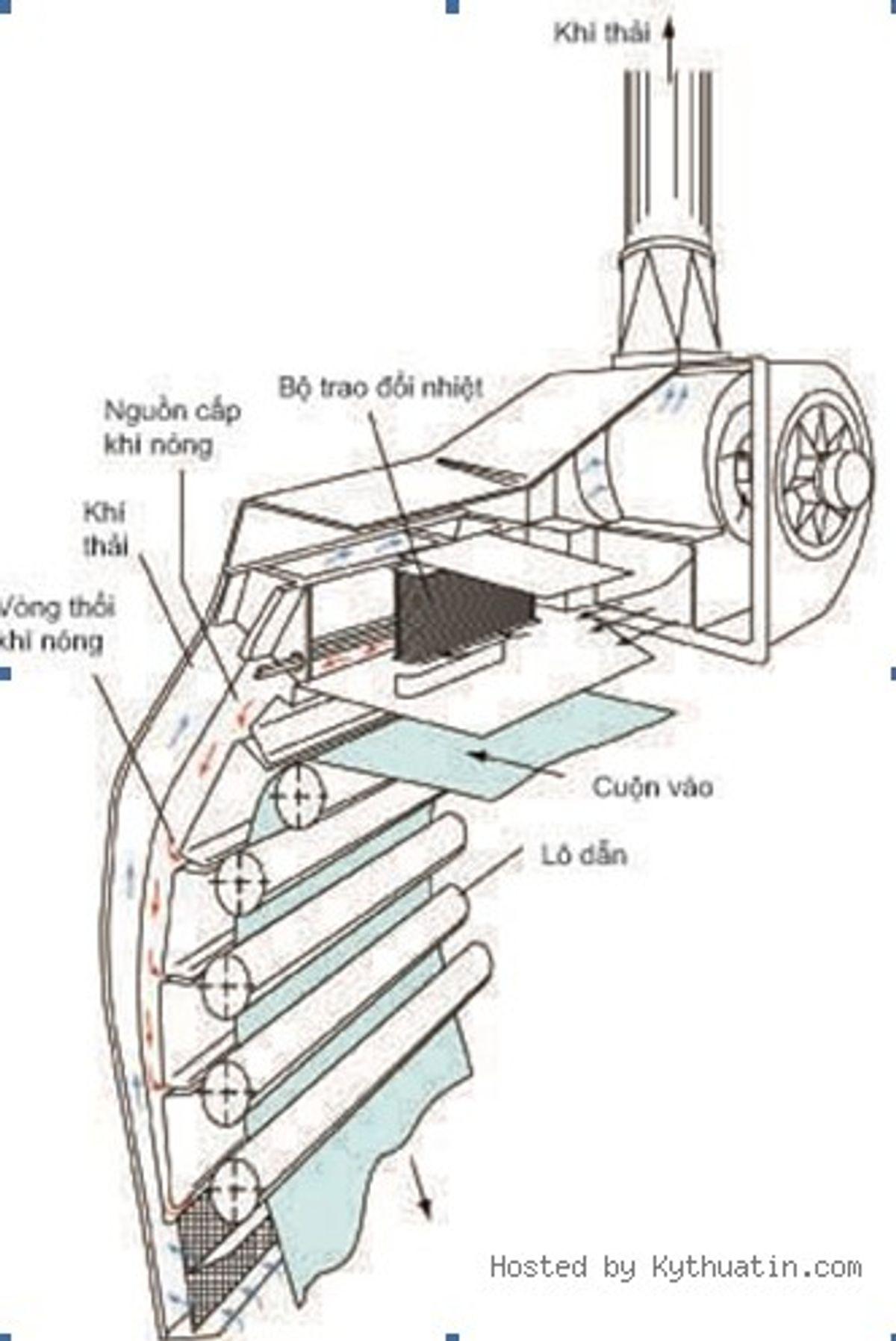 Các phương pháp làm khô mực in trong in ấn (P2)