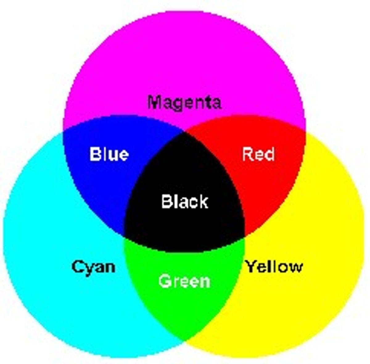Tại sao khi in ấn dùng hệ màu CMYK mà không dùng RGB?